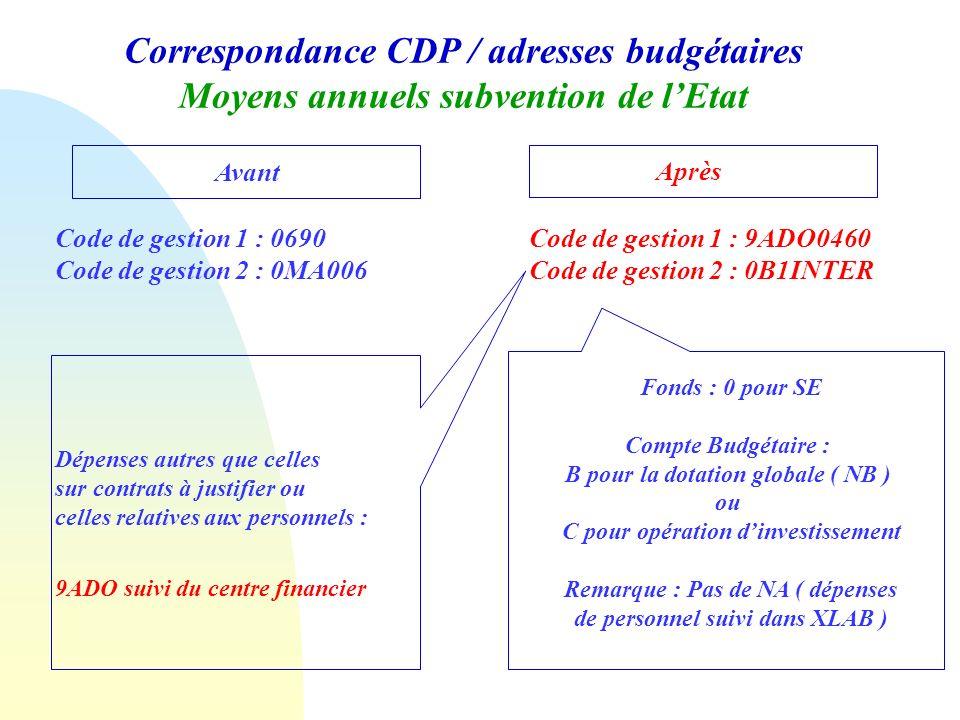 Correspondance CDP / adresses budgétaires Moyens annuels subvention de lEtat Avant Après Code de gestion 1 : 0690 Code de gestion 2 : 0MA006 Code de g