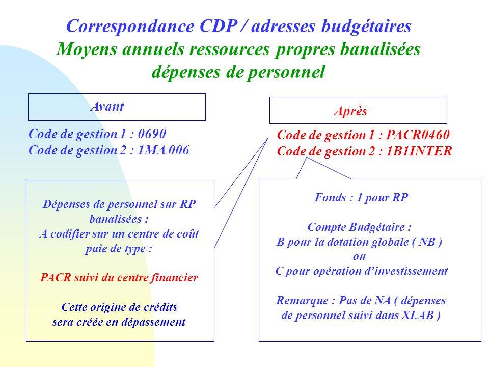Correspondance CDP / adresses budgétaires Moyens annuels ressources propres banalisées dépenses de personnel Avant Après Code de gestion 1 : 0690 Code