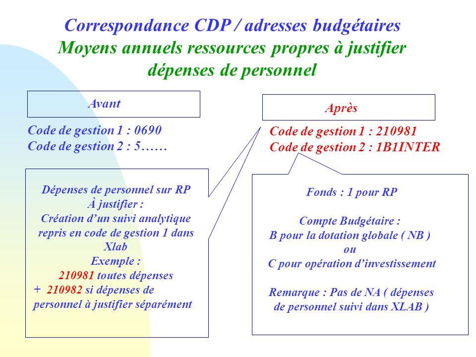 Correspondance CDP / adresses budgétaires Moyens annuels ressources propres à justifier dépenses de personnel Avant Après Code de gestion 1 : 0690 Cod