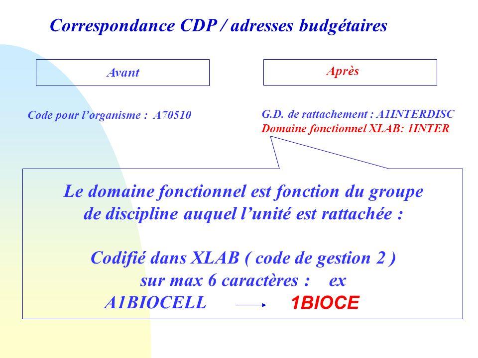 Correspondance CDP / adresses budgétaires Avant Après Code pour lorganisme : A70510 G.D. de rattachement : A1INTERDISC Domaine fonctionnel XLAB: 1INTE