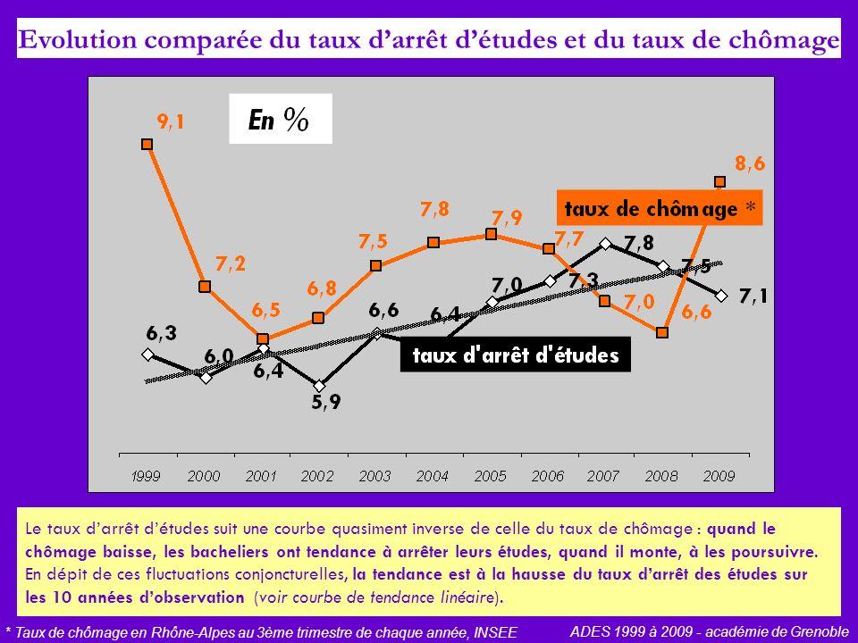 Evolution comparée du taux darrêt détudes et du taux de chômage * Taux de chômage en Rhône-Alpes au 3ème trimestre de chaque année, INSEE ADES 1999 à 2009 - académie de Grenoble Le taux darrêt détudes suit une courbe quasiment inverse de celle du taux de chômage : quand le chômage baisse, les bacheliers ont tendance à arrêter leurs études, quand il monte, à les poursuivre.
