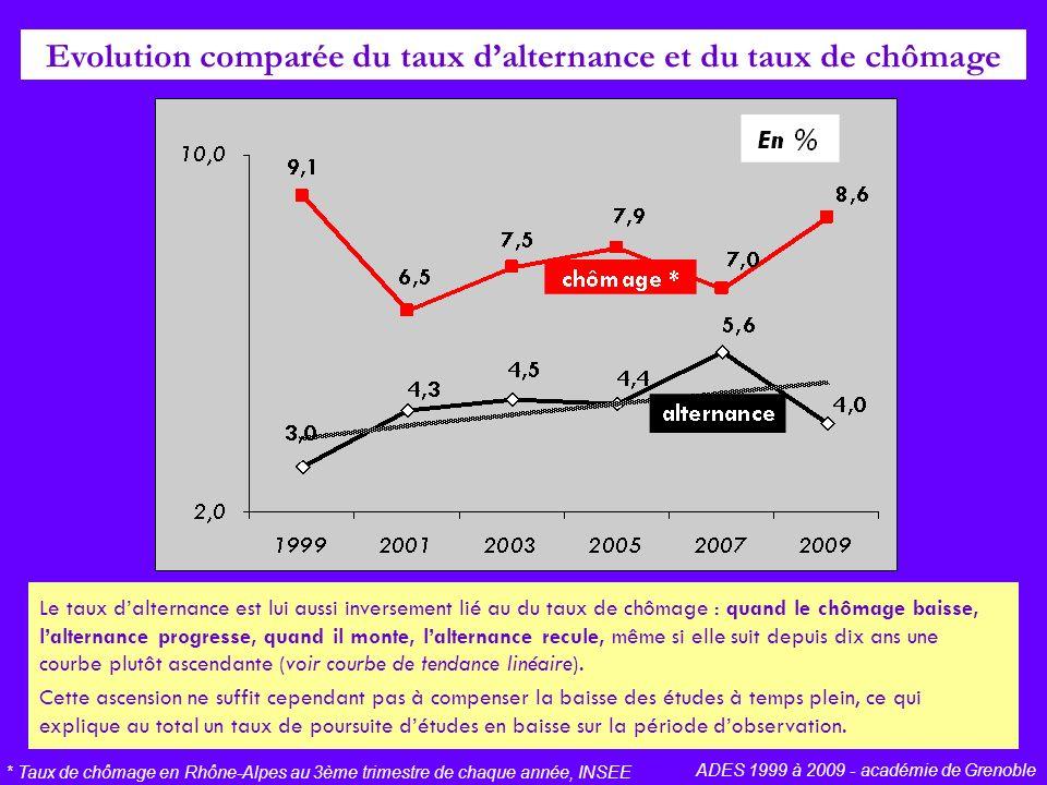 Evolution comparée du taux dalternance et du taux de chômage * Taux de chômage en Rhône-Alpes au 3ème trimestre de chaque année, INSEE ADES 1999 à 2009 - académie de Grenoble Le taux dalternance est lui aussi inversement lié au du taux de chômage : quand le chômage baisse, lalternance progresse, quand il monte, lalternance recule, même si elle suit depuis dix ans une courbe plutôt ascendante (voir courbe de tendance linéaire).
