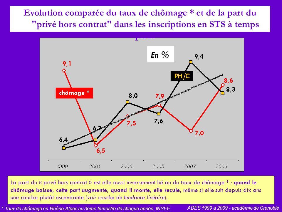 Evolution comparée du taux de chômage * et de la part du privé hors contrat dans les inscriptions en STS à temps plein * Taux de chômage en Rhône-Alpes au 3ème trimestre de chaque année, INSEE ADES 1999 à 2009 - académie de Grenoble La part du « privé hors contrat » est elle aussi inversement lié au du taux de chômage * : quand le chômage baisse, cette part augmente, quand il monte, elle recule, même si elle suit depuis dix ans une courbe plutôt ascendante (voir courbe de tendance linéaire).