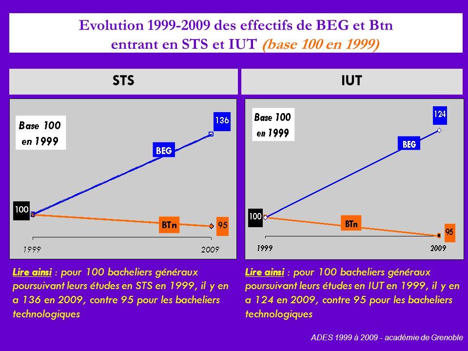 IUTSTS Evolution 1999-2009 des effectifs de BEG et Btn entrant en STS et IUT (base 100 en 1999) ADES 1999 à 2009 - académie de Grenoble Lire ainsi : pour 100 bacheliers généraux poursuivant leurs études en STS en 1999, il y en a 136 en 2009, contre 95 pour les bacheliers technologiques Lire ainsi : pour 100 bacheliers généraux poursuivant leurs études en IUT en 1999, il y en a 124 en 2009, contre 95 pour les bacheliers technologiques