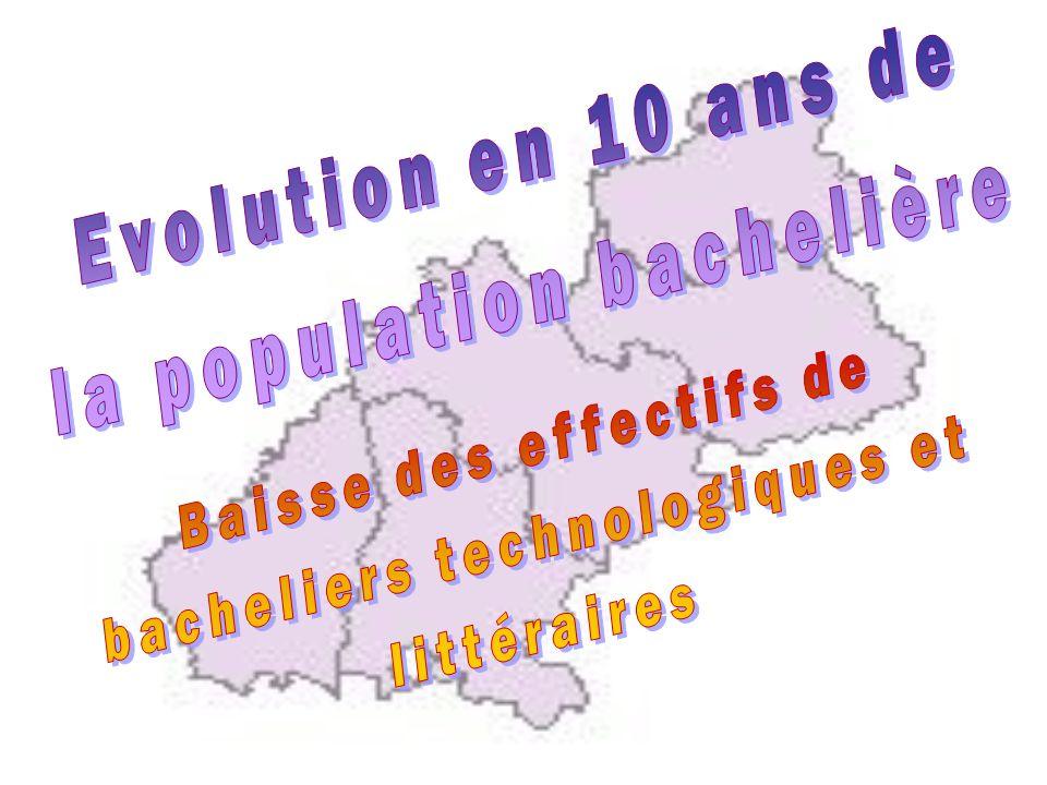 Évolution en 10 ans des effectifs de bacheliers : part des BEG et des Btn ADES 1999 à 2009 - académie de Grenoble La population totale de bacheliers a progressé de 3 %, celle des bacheliers généraux de 9 %, tandis que celle des bacheliers technologiques diminuaient de 8 %, ce qui constitue un renversement de tendance par rapport à la décennie précédente, qui avait vu les séries technologiques progresser de 39 % (entre 1989 et 1999).