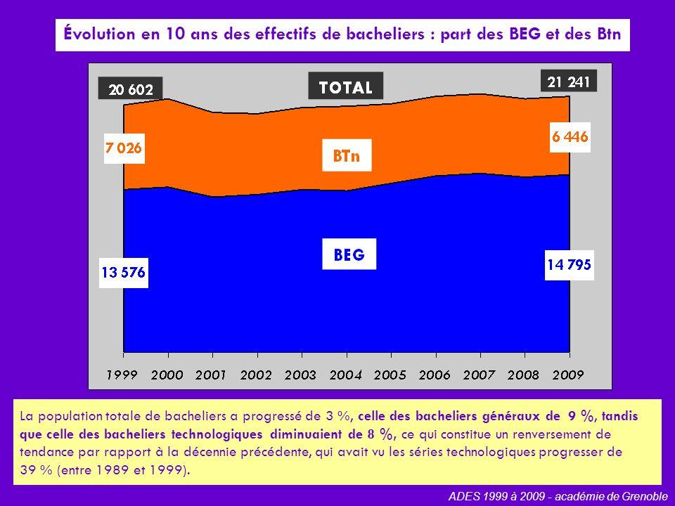 Évolution en 10 ans des effectifs de bacheliers généraux ADES 1999 à 2009 - académie de Grenoble La population totale de bacheliers généraux a progressé de 9 %, celle des S de 12 %, celle des ES de 29 %, tandis que celle des L diminuaient de 25 %.