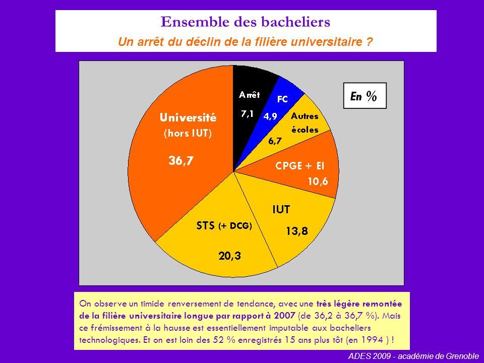 Bacheliers technologiques Une hausse des poursuites à luniversité ADES 2009 - académie de Grenoble Pour la première fois depuis de nombreuses années, les poursuites d études universitaires longues des bacheliers technologiques opèrent un revirement à la hausse (+ 1,5 point par rapport à 2007), alors que leur taux de poursuite en IUT ne progresse que timidement (+ 0,8 point).