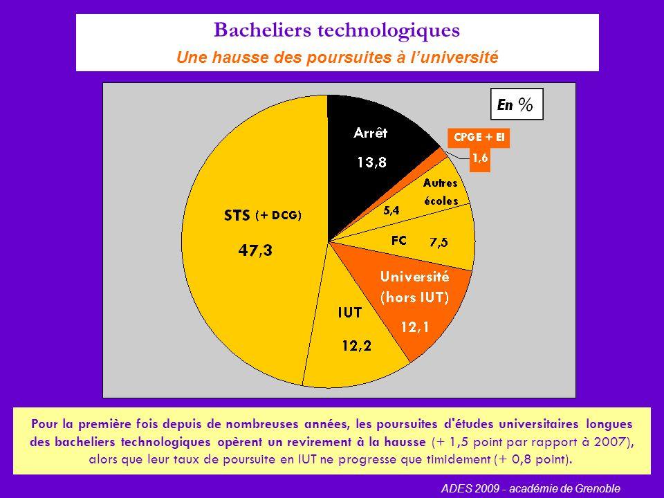 Bacheliers généraux Un ralentissement du déclin des poursuites d études universitaires longues ADES 2009 - académie de Grenoble Le déclin des poursuites détudes longues universitaires semble freiné.