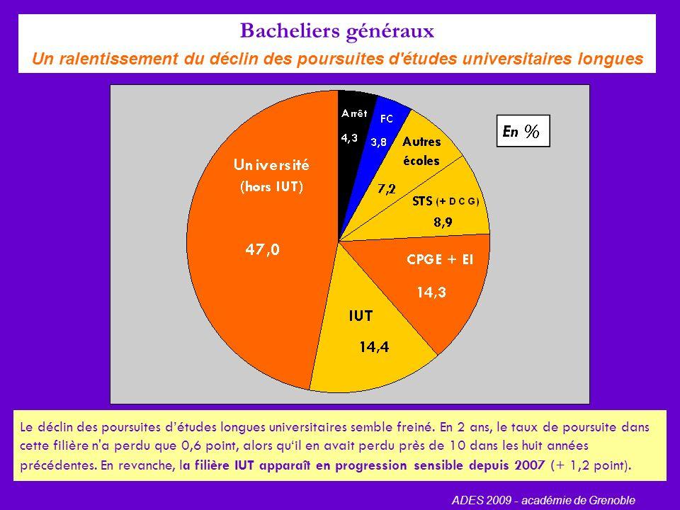 Mobilité des isérois 37 % des bacheliers isérois poursuivant des études quittent leur département.
