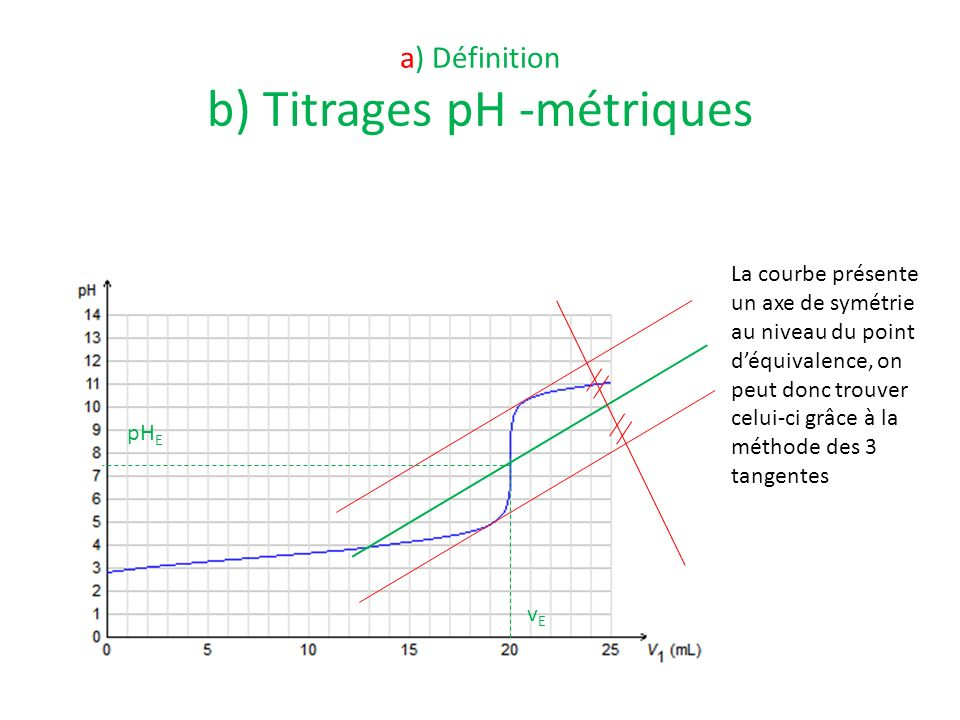 vEvE pH E La courbe présente un axe de symétrie au niveau du point déquivalence, on peut donc trouver celui-ci grâce à la méthode des 3 tangentes