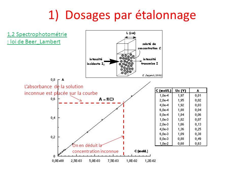 1) Dosages par étalonnage Labsorbance de la solution inconnue est placée sur la courbe On en déduit la concentration inconnue 1,2 Spectrophotométrie :