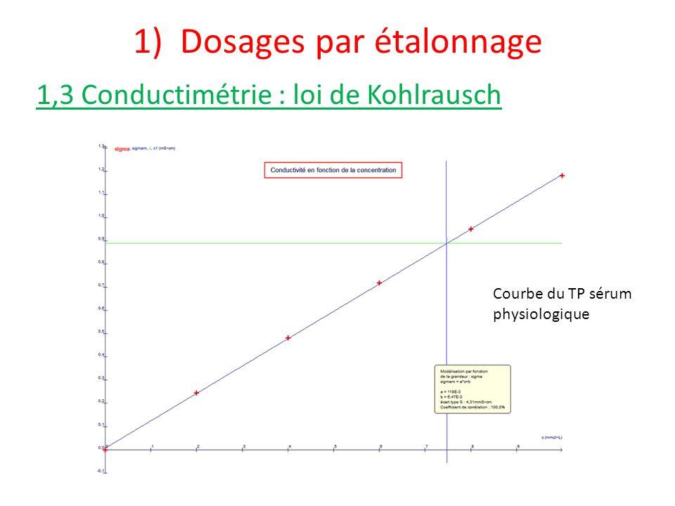 1) Dosages par étalonnage 1,3 Conductimétrie : loi de Kohlrausch Courbe du TP sérum physiologique