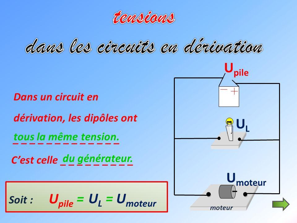 moteur U pile ULUL U moteur Dans un circuit en dérivation, les dipôles ont _ _ _ _ _ _ _ _ _ _ _ _ _ tous la même tension. Cest celle _ _ _ _ _ _ _ _