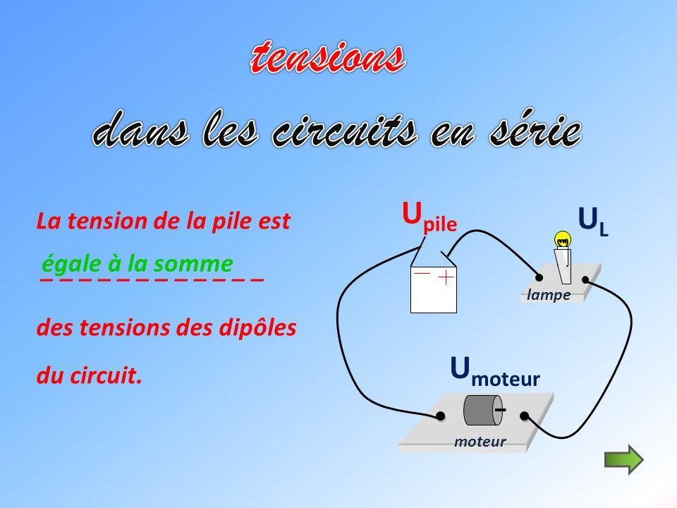 moteur U pile ULUL U moteur La tension de la pile est _ _ _ _ _ _ _ _ _ _ _ _ des tensions des dipôles du circuit. égale à la somme lampe