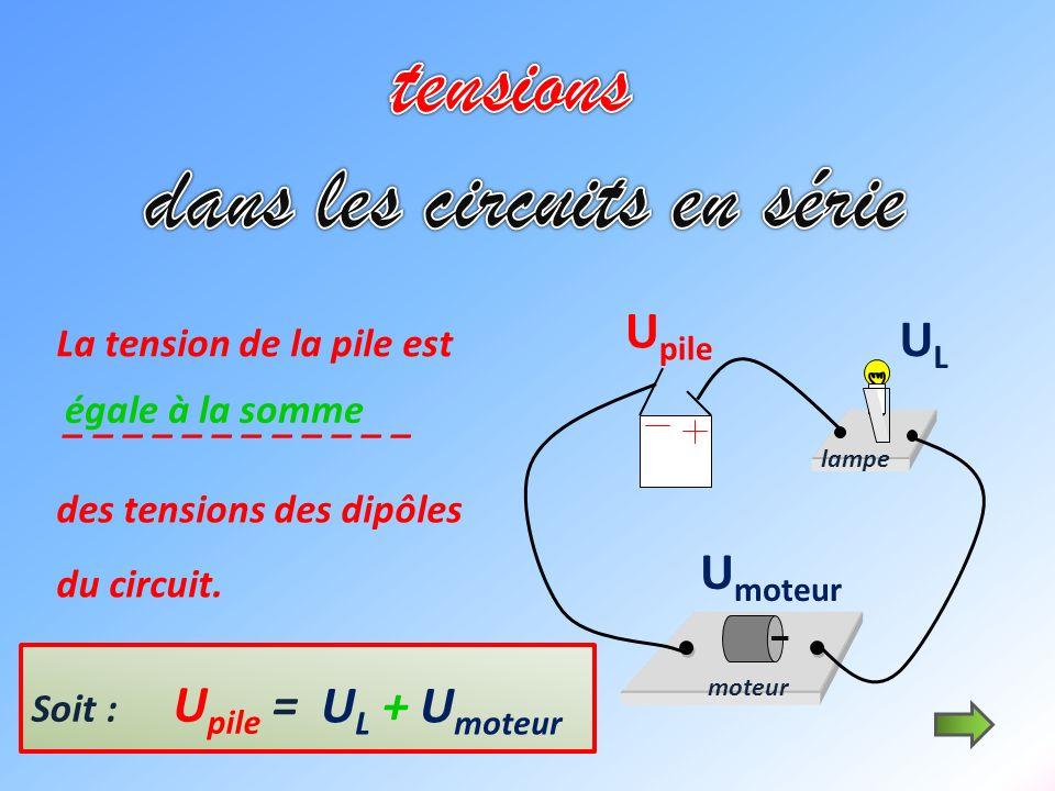 moteur U pile ULUL U moteur La tension de la pile est _ _ _ _ _ _ _ _ _ _ _ _ des tensions des dipôles du circuit. égale à la somme Soit : U pile = la