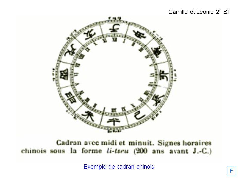 Exemple de cadran chinois F Camille et Léonie 2° SI