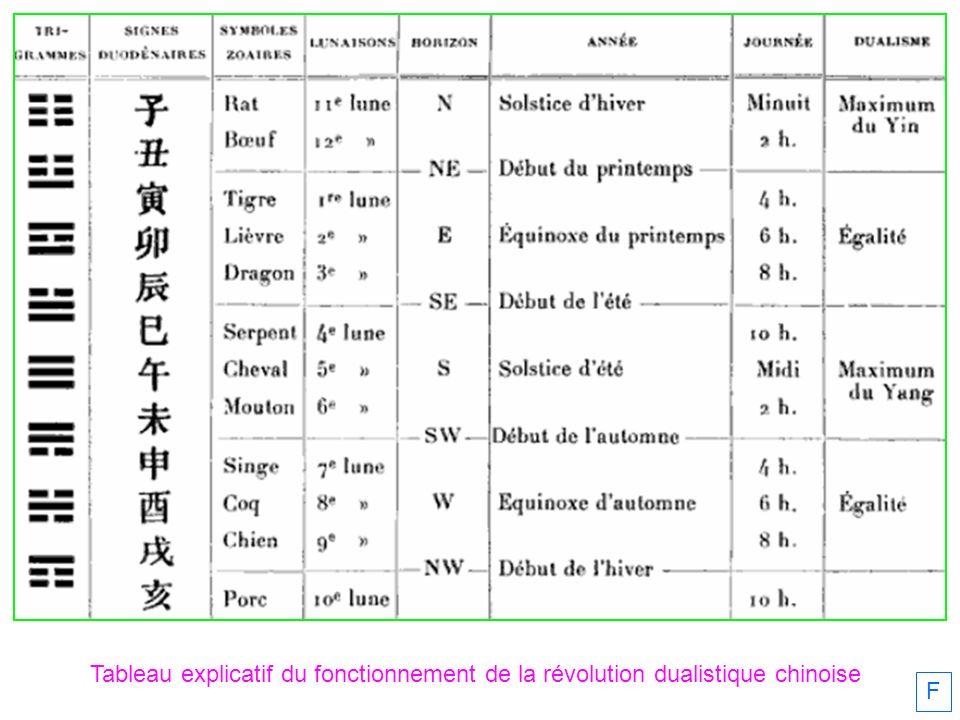 Tableau explicatif du fonctionnement de la révolution dualistique chinoise F