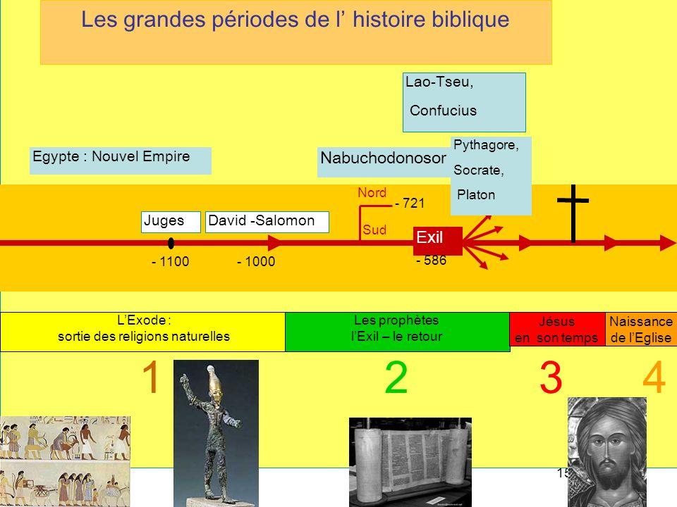 15 - 1100 Sud Nord - 721 LExode : sortie des religions naturelles Exil - 586 Les prophètes lExil – le retour Jésus en son temps Naissance de lEglise 1