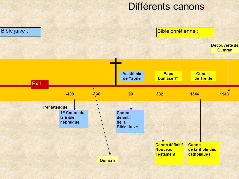 Différents canons Canon définitif Nouveau Testament Exil Pentateuque 1 er Canon de la Bible hébraïque -40090 Canon définitif de la Bible Juive 3821546