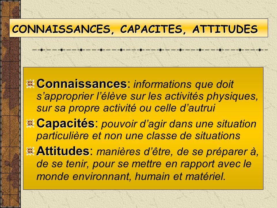 CONNAISSANCES, CAPACITES, ATTITUDES Connaissances Connaissances: informations que doit sapproprier lélève sur les activités physiques, sur sa propre a