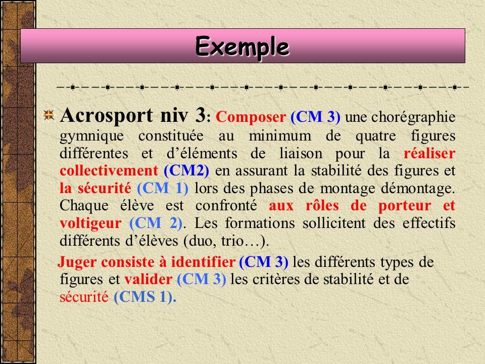 Exemple Acrosport niv 3 : Composer (CM 3) une chorégraphie gymnique constituée au minimum de quatre figures différentes et déléments de liaison pour la réaliser collectivement (CM2) en assurant la stabilité des figures et la sécurité (CM 1) lors des phases de montage démontage.