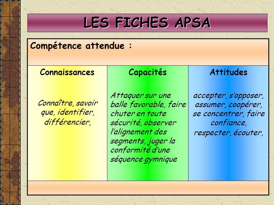 LES FICHES APSA Compétence attendue : Connaissances Connaître, savoir que, identifier, différencier, Capacités Attaquer sur une balle favorable, faire