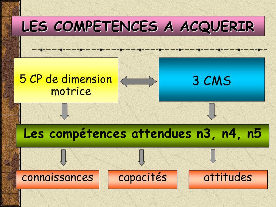 LES COMPETENCES A ACQUERIR 5 CP de dimension motrice 3 CMS Les compétences attendues n3, n4, n5 connaissancescapacitésattitudes