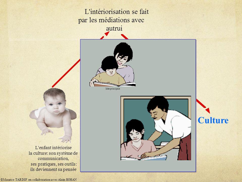 L'enfant intériorise la culture: son système de communication, ses pratiques, ses outils: ils deviennent sa pensée Idée principale Culture L'intériori