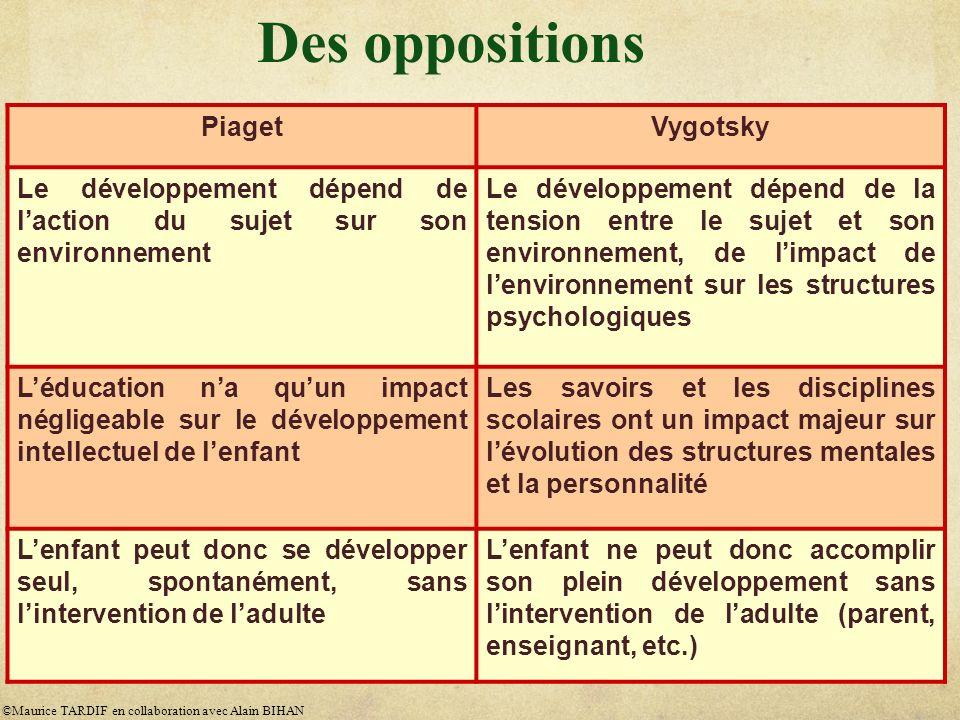 PiagetVygotsky Le développement dépend de laction du sujet sur son environnement Le développement dépend de la tension entre le sujet et son environne