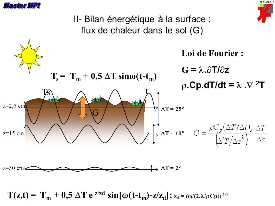 II- Bilan énergétique à la surface : flux de chaleur dans le sol (G) Ts G.Cp.dT/dt =. 2 T Loi de Fourier : G =. T/ z T s = T m + 0,5 T sin t-t m ) T(z