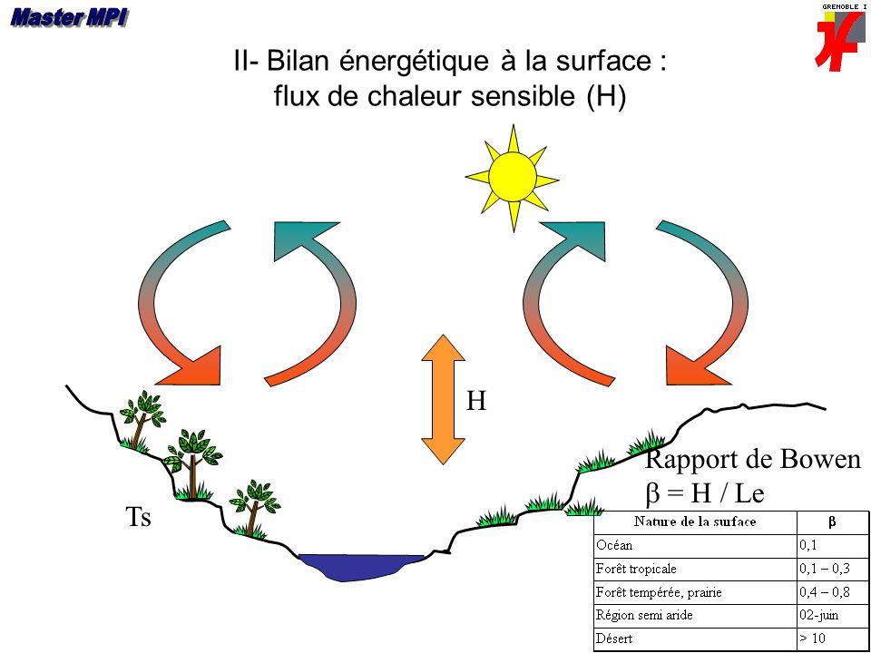 II- Bilan énergétique à la surface : flux de chaleur sensible (H) Ts H Rapport de Bowen = H / Le