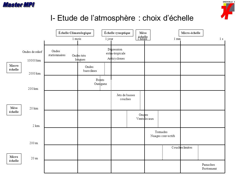 I- Etude de latmosphère : choix déchelle 1 mois1 jour1 heure1 mn1 s Ondes stationnaires Ondes très longues Dépression extra-tropicale Anticyclones 100