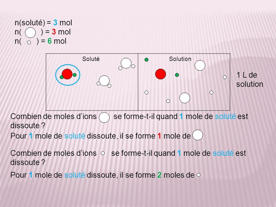 Comme il se forme mole dions quand 1 mole de soluté est dissoute, la concentration en cet ion est celle en soluté.