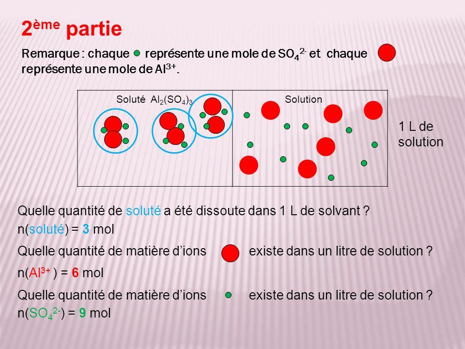 SolutionSoluté Al 2 (SO 4 ) 3 1 L de solution n(soluté) = 3 mol n(Al 3+ ) = 6 mol n(SO 4 2- ) = 9 mol Quelle est la concentration en soluté .