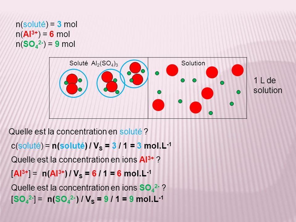SolutionSoluté Al 2 (SO 4 ) 3 1 L de solution n(soluté) = 3 mol n(Al 3+ ) = 6 mol n(SO 4 2- ) = 9 mol Combien de moles dions Al 3+ se forme-t-il quand 1 mole de soluté est dissoute .