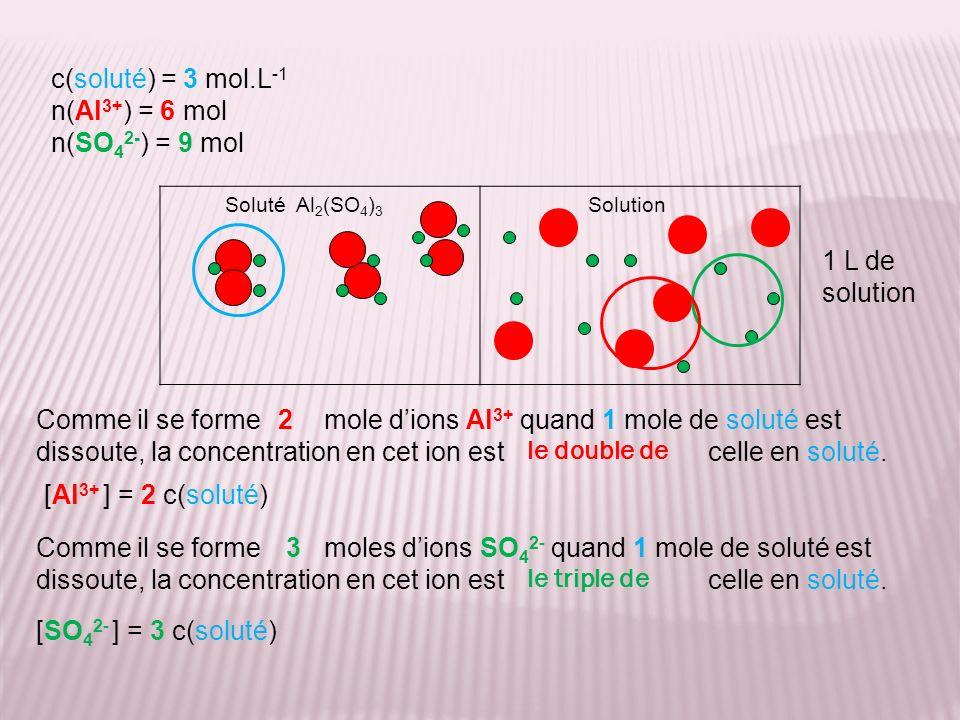 c(soluté) = 3 mol.L -1 [Al 3+ ] = 6 mol.L -1 [SO 4 2- ] = 9 mol.L -1 [SO 4 2- ] = 3 c(soluté) [Al 3+ ] = 2 c(soluté)c(soluté) = [Al 3+ ] / 2 c(soluté) = [SO 4 2- ] / 3 c(soluté) = [Al 3+ ] / 2 = [SO 4 2- ] / 3 c(soluté) = [cation] / nb de cations/soluté = [anion ] / nb danions/soluté Vérification : 2 Al 3+ dans la formule du soluté Al 2 (SO 4 ) 3 [Al 3+ ] / 2 = 6 / 2 = 3 mol.L -1 = c(soluté) 3 SO 4 2- dans la formule du soluté Al 2 (SO 4 ) 3 [SO 4 2- ] / 3 = 9 / 3 = 3 mol.L -1 = c(soluté)