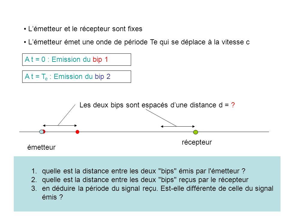 émetteur récepteur A t = 0 : Emission du bip 1 Lémetteur et le récepteur sont fixes Lémetteur émet une onde de période Te qui se déplace à la vitesse c A t = T e : Emission du bip 2 Les deux bips sont espacés dune distance d = .
