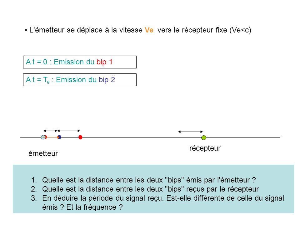 émetteur récepteur A t = 0 : Emission du bip 1 Lémetteur se déplace à la vitesse Ve vers le récepteur fixe (Ve<c) A t = T e : Emission du bip 2 1.Quelle est la distance entre les deux bips émis par l émetteur .
