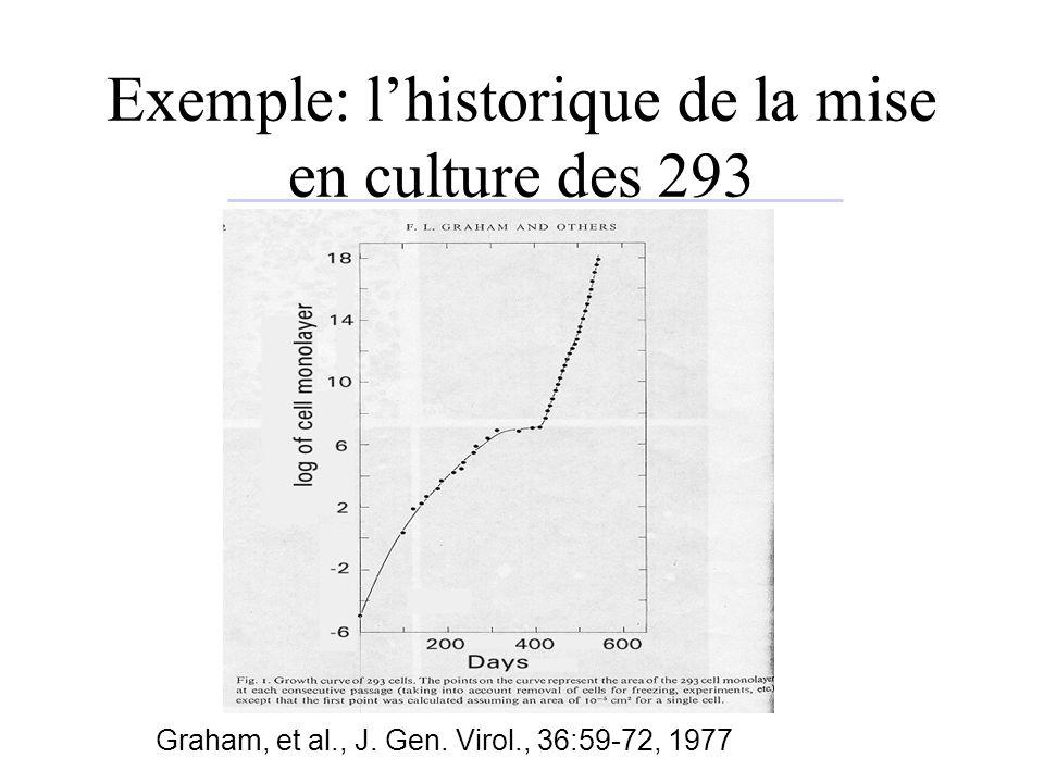 Exemple: lhistorique de la mise en culture des 293 Graham, et al., J. Gen. Virol., 36:59-72, 1977