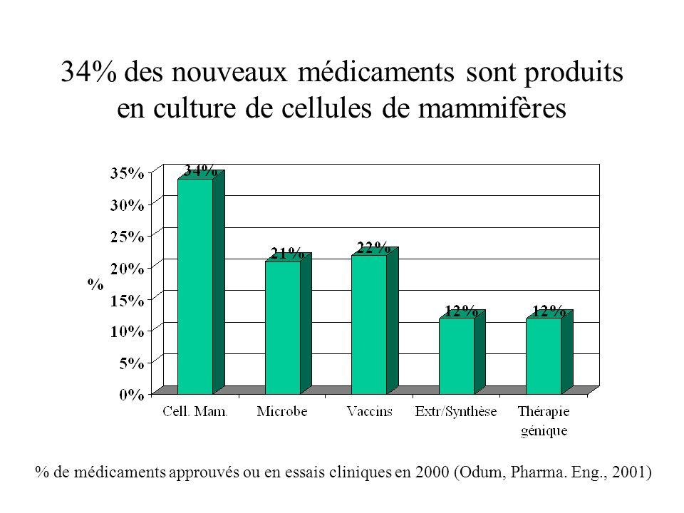 34% des nouveaux médicaments sont produits en culture de cellules de mammifères % de médicaments approuvés ou en essais cliniques en 2000 (Odum, Pharm