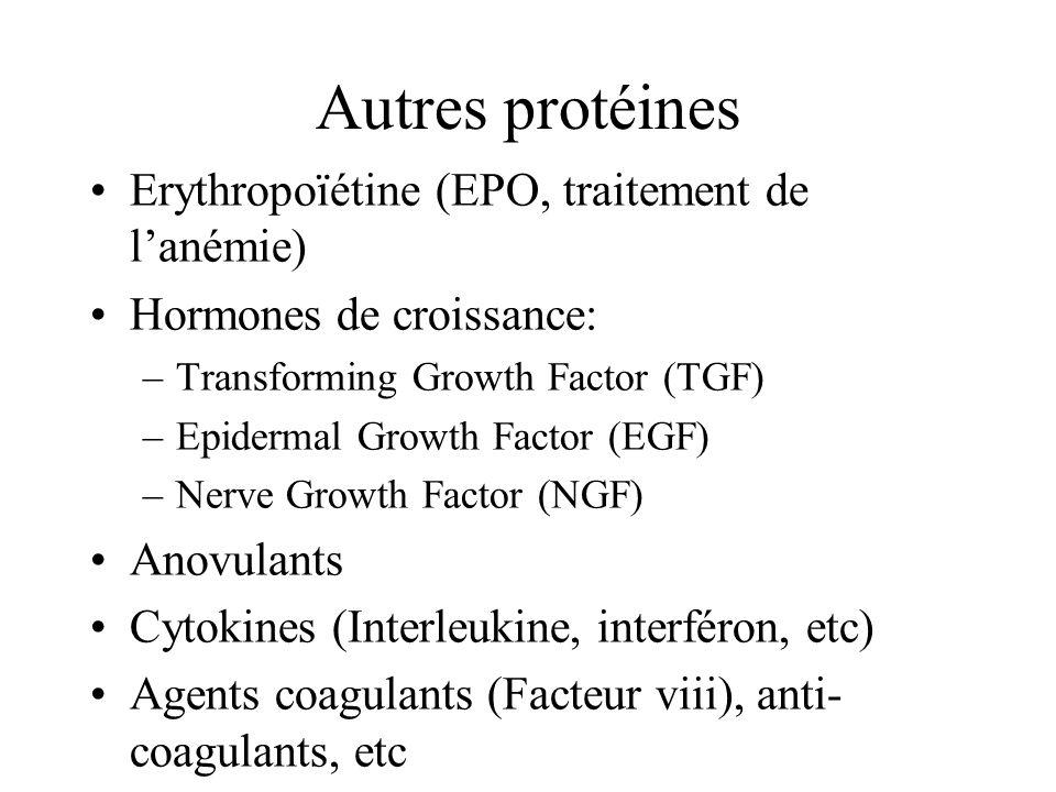 Autres protéines Erythropoïétine (EPO, traitement de lanémie) Hormones de croissance: –Transforming Growth Factor (TGF) –Epidermal Growth Factor (EGF) –Nerve Growth Factor (NGF) Anovulants Cytokines (Interleukine, interféron, etc) Agents coagulants (Facteur viii), anti- coagulants, etc