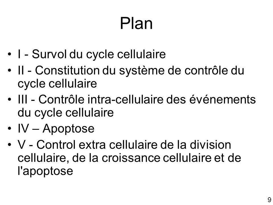 9 Plan I - Survol du cycle cellulaire II - Constitution du système de contrôle du cycle cellulaire III - Contrôle intra-cellulaire des événements du c