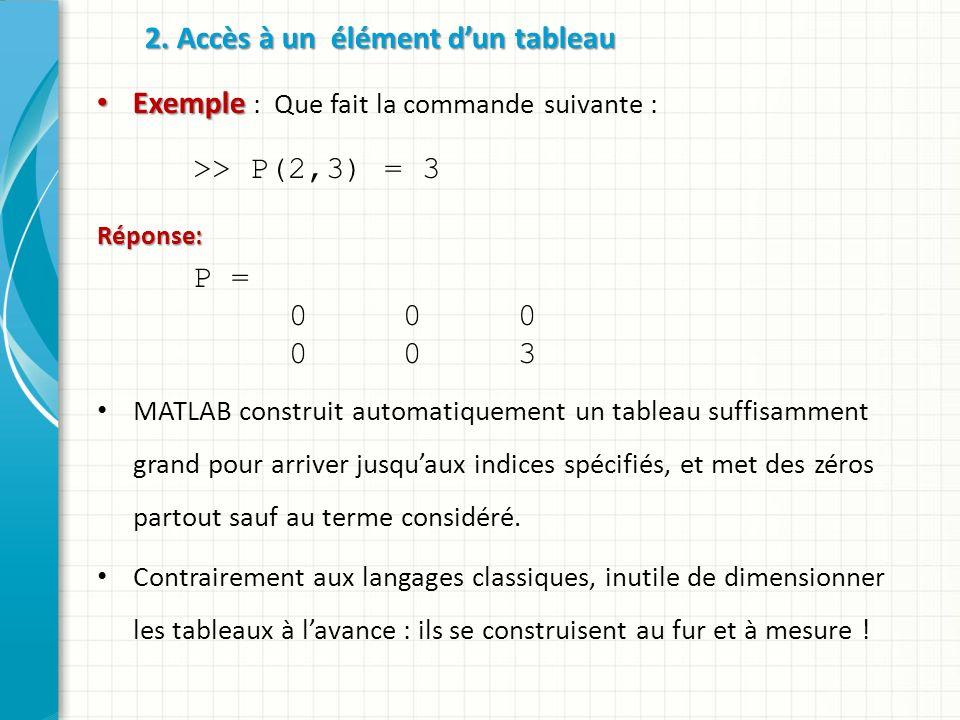 2. Accès à un élément dun tableau Exemple Exemple : Que fait la commande suivante : >> P(2,3) = 3Réponse: P = 0 0 0 0 0 3 MATLAB construit automatique