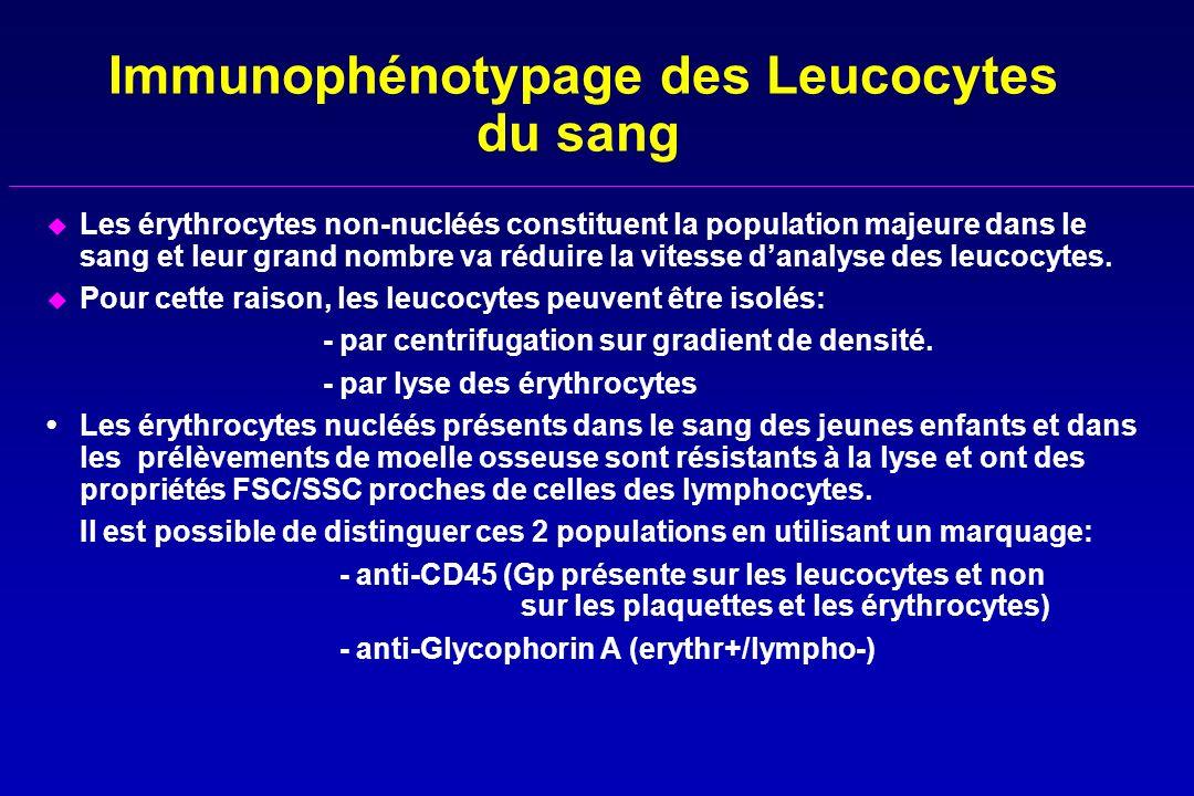 Immunophénotypage des Leucocytes du sang u Les érythrocytes non-nucléés constituent la population majeure dans le sang et leur grand nombre va réduire