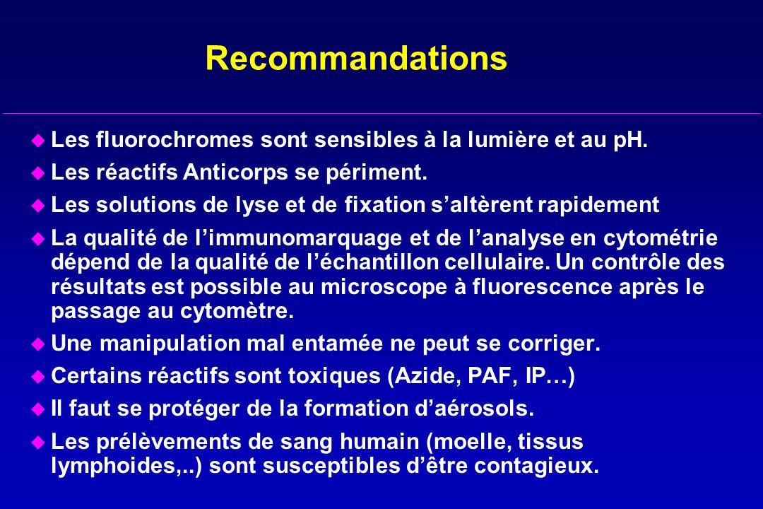 Recommandations u Les fluorochromes sont sensibles à la lumière et au pH. u Les réactifs Anticorps se périment. u Les solutions de lyse et de fixation