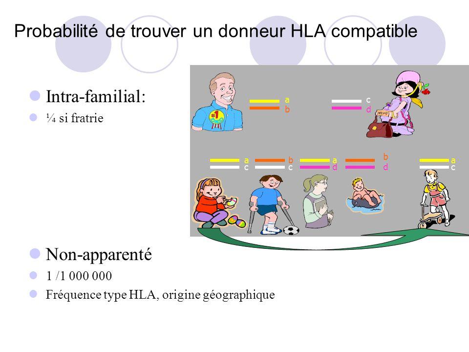 Probabilité de trouver un donneur HLA compatible Intra-familial: ¼ si fratrie Non-apparenté 1 /1 000 000 Fréquence type HLA, origine géographique