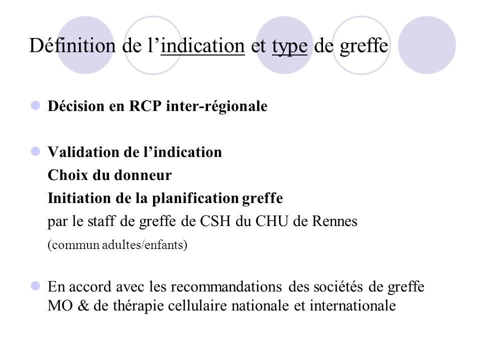 Définition de lindication et type de greffe Décision en RCP inter-régionale Validation de lindication Choix du donneur Initiation de la planification