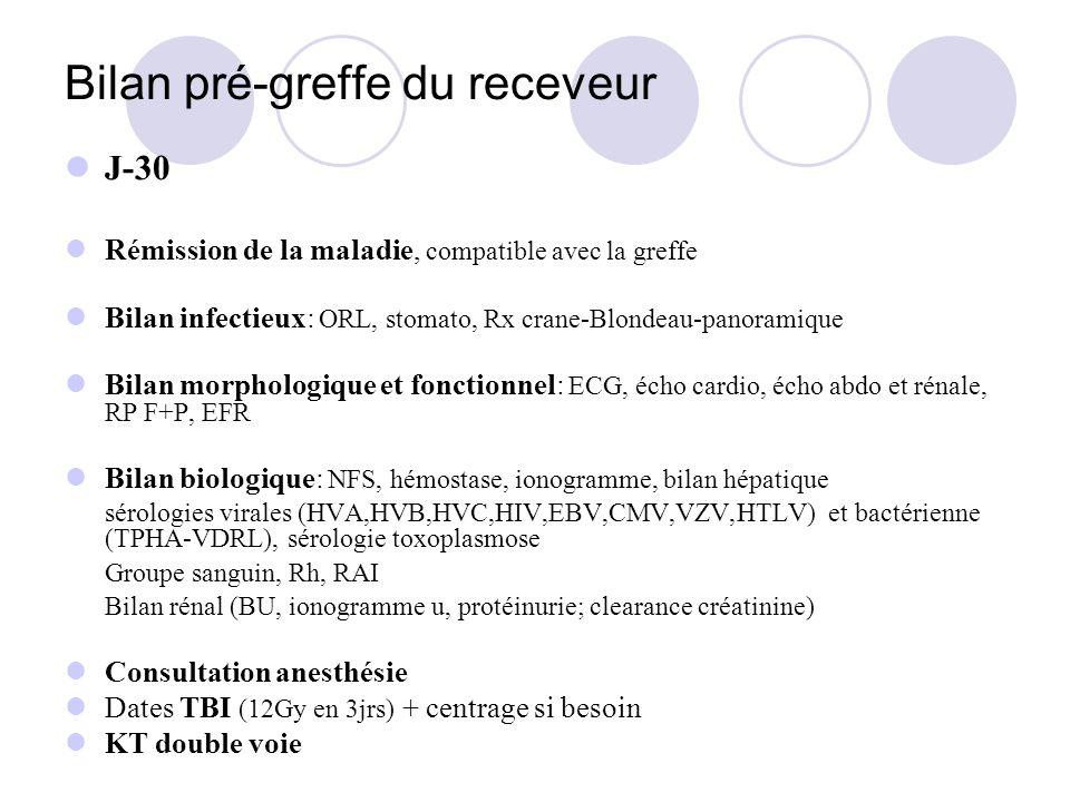Bilan pré-greffe du receveur J-30 Rémission de la maladie, compatible avec la greffe Bilan infectieux: ORL, stomato, Rx crane-Blondeau-panoramique Bil