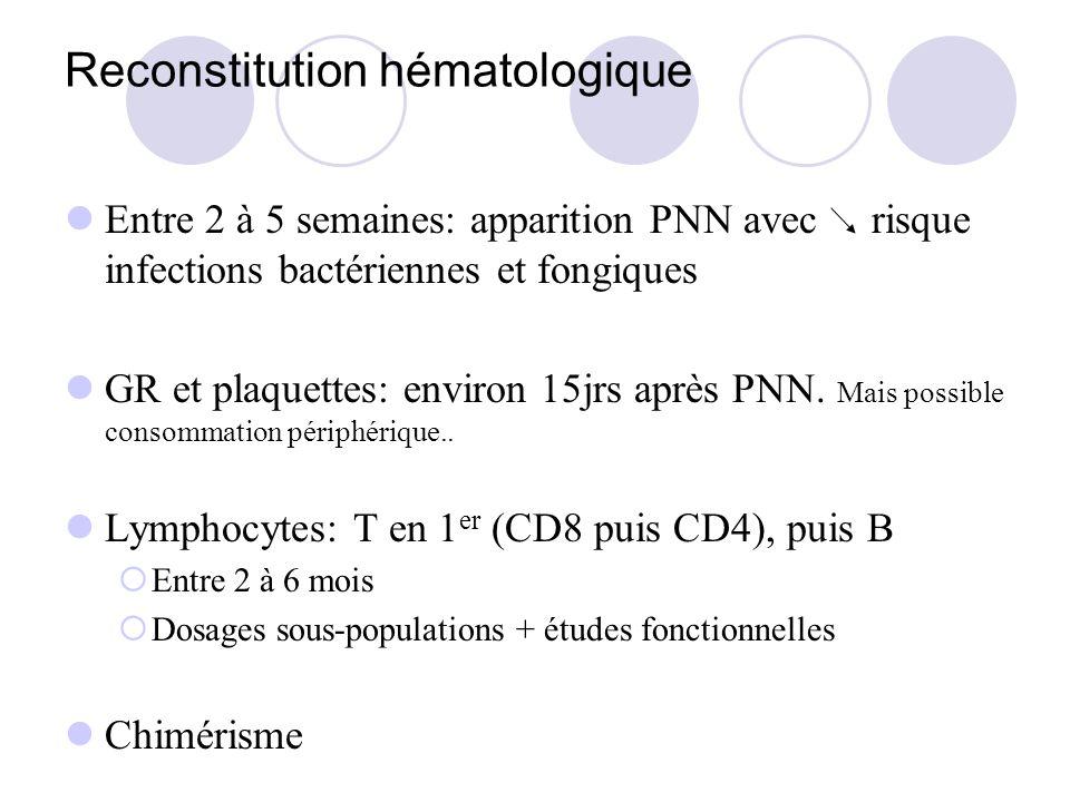 Reconstitution hématologique Entre 2 à 5 semaines: apparition PNN avec risque infections bactériennes et fongiques GR et plaquettes: environ 15jrs après PNN.