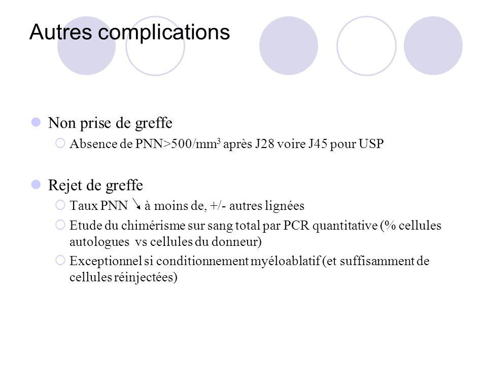 Autres complications Non prise de greffe Absence de PNN>500/mm 3 après J28 voire J45 pour USP Rejet de greffe Taux PNN à moins de, +/- autres lignées